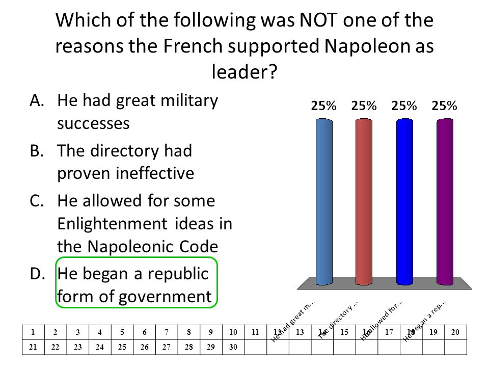 Which of the following was NOT one of the reasons the French supported Napoleon as leader