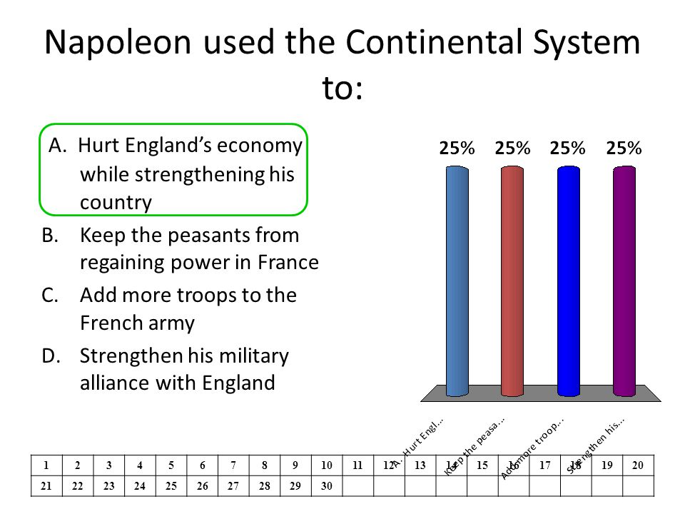 Napoleon used the Continental System to:
