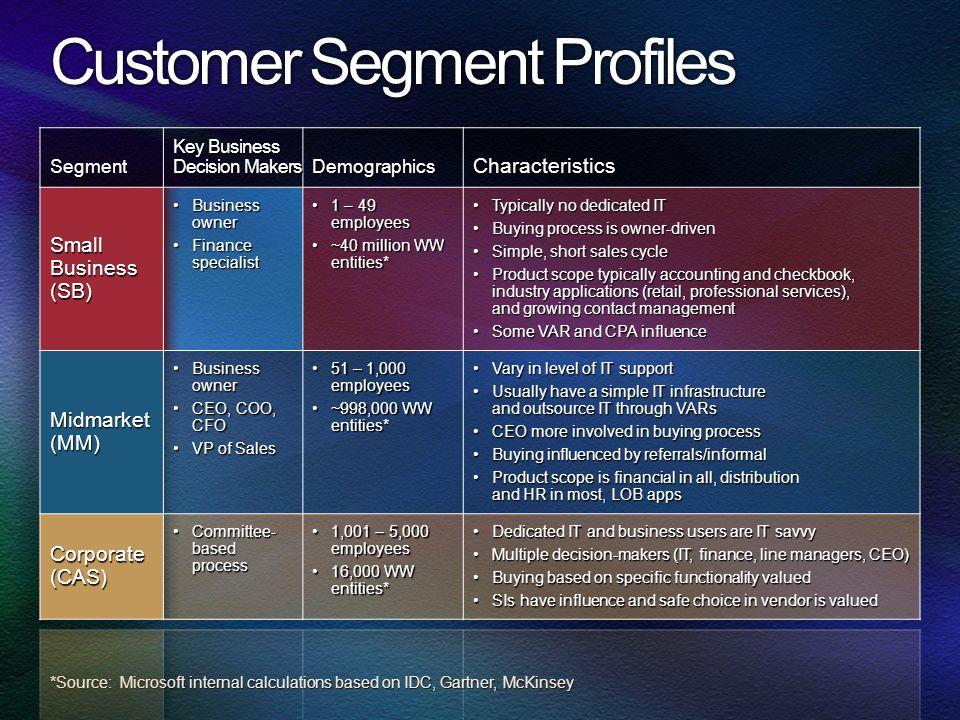Customer Segment Profiles