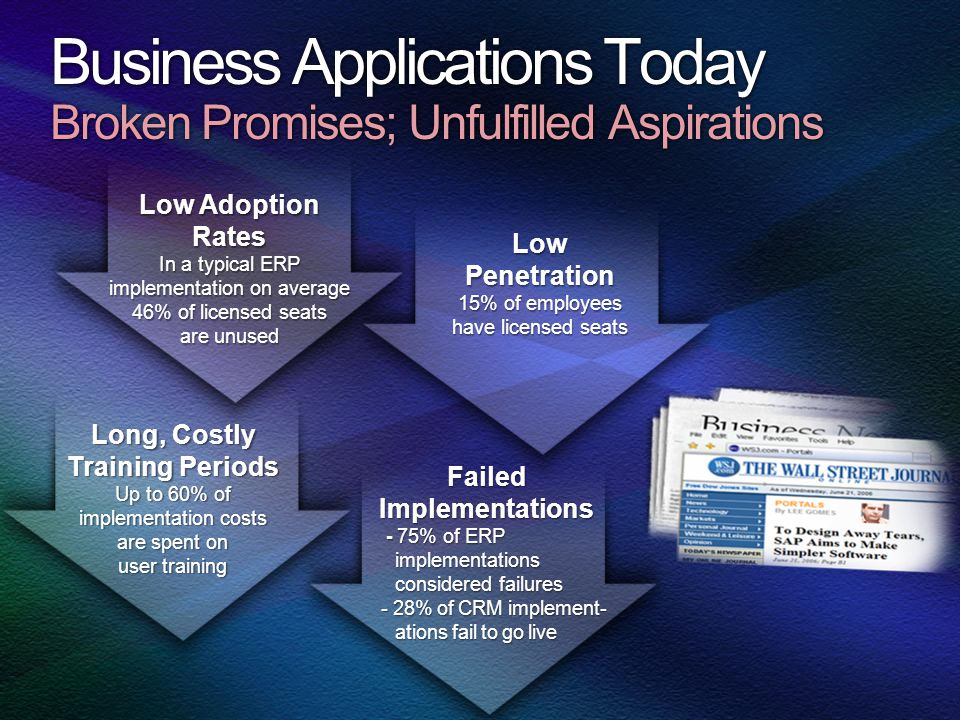 Business Applications Today Broken Promises; Unfulfilled Aspirations