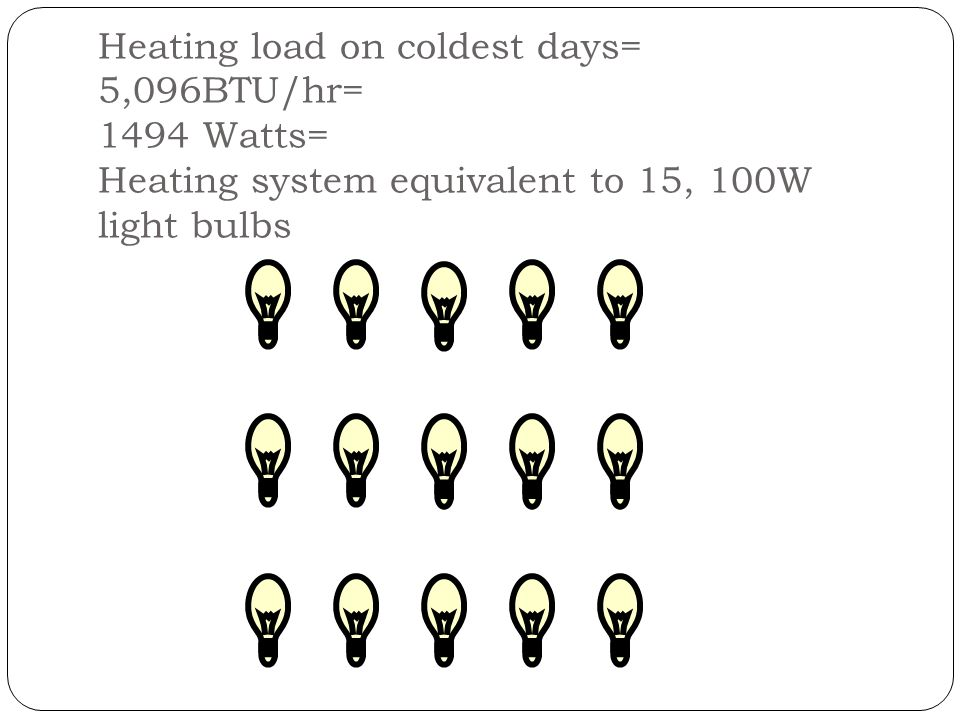 Heating load on coldest days= 5,096BTU/hr= 1494 Watts= Heating system equivalent to 15, 100W light bulbs