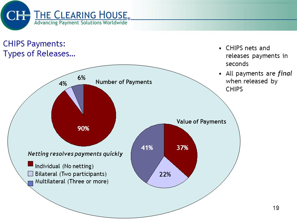 CHIPS Payments: Types of Releases…