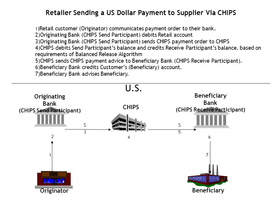 Retailer Sending a US Dollar Payment to Supplier Via CHIPS