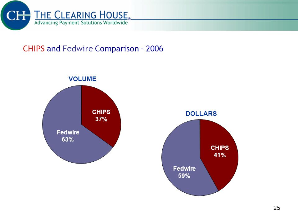 CHIPS and Fedwire Comparison - 2006