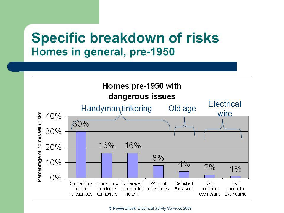 Specific breakdown of risks Homes in general, pre-1950