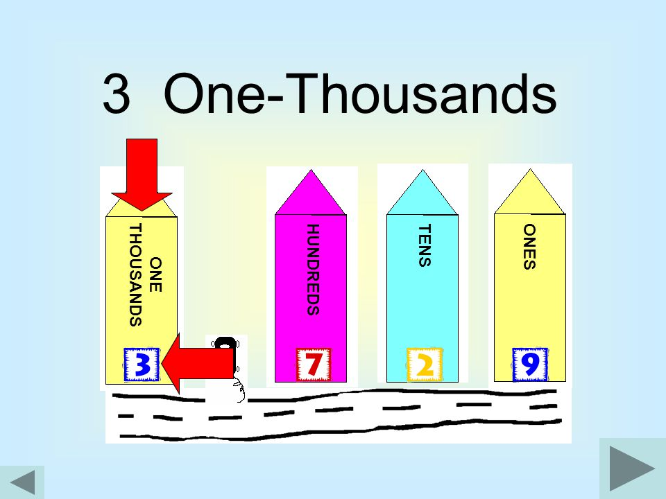 3 One-Thousands ONE THOUSANDS TENS ONES HUNDREDS
