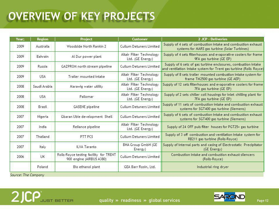 OVERVIEW OF KEY PROJECTS