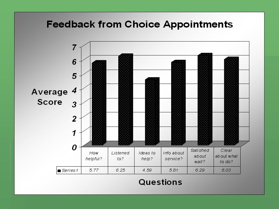 COMMENTS OF CHOICE APPOINTMENT FEEDBACK FORMS