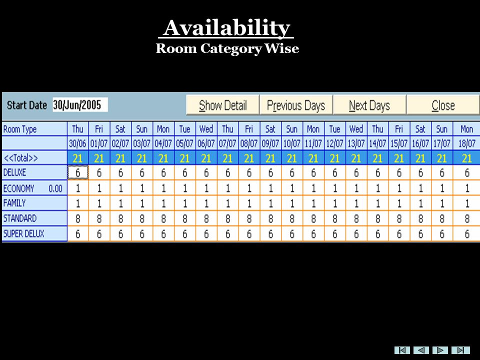 Availability Room Category Wise