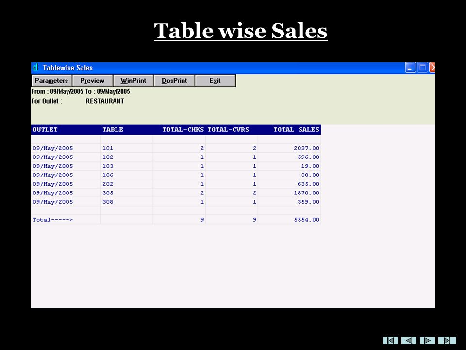 Table wise Sales