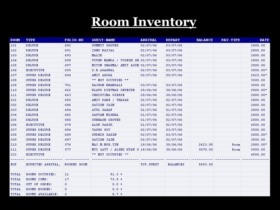 Room Inventory