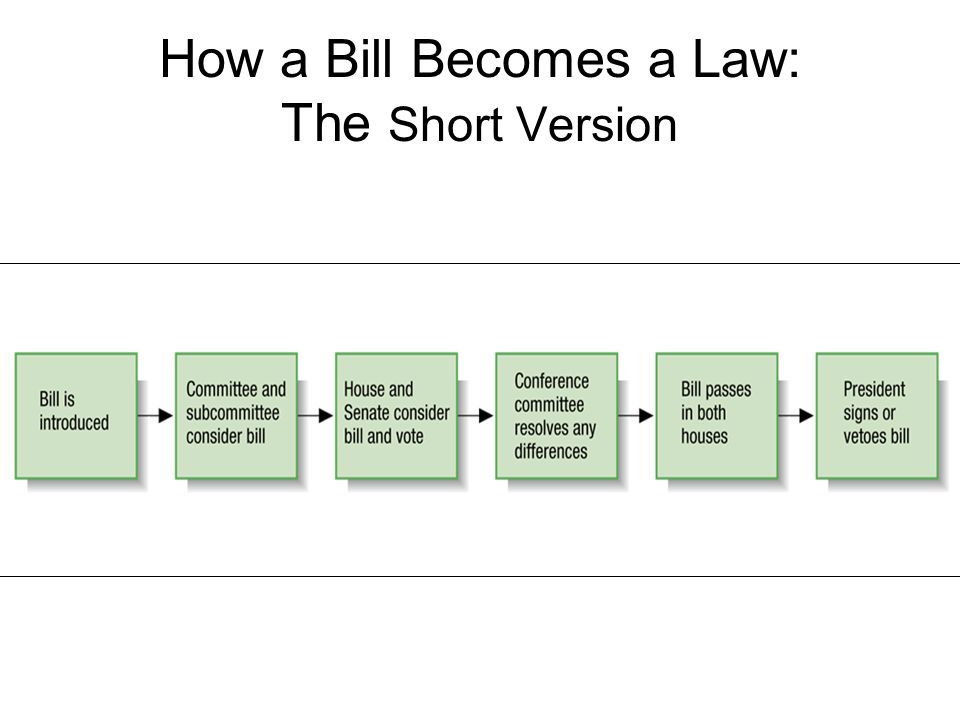 How a Bill Becomes a Law: The Short Version