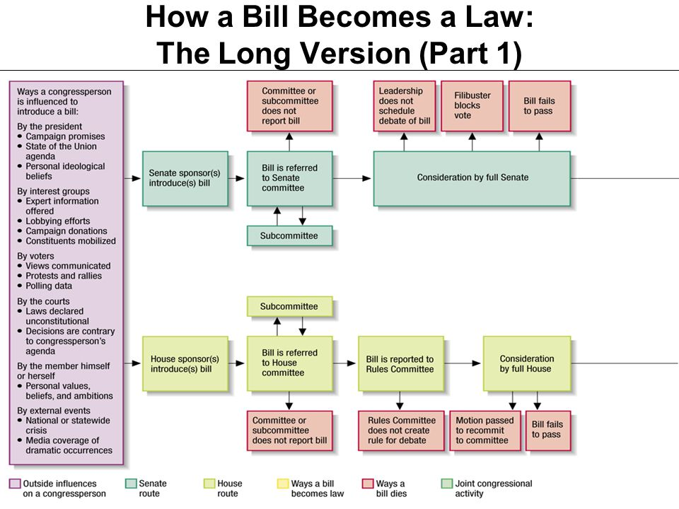 How a Bill Becomes a Law: The Long Version (Part 1)
