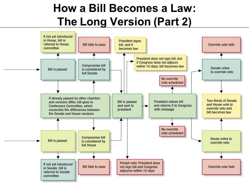 How a Bill Becomes a Law: The Long Version (Part 2)