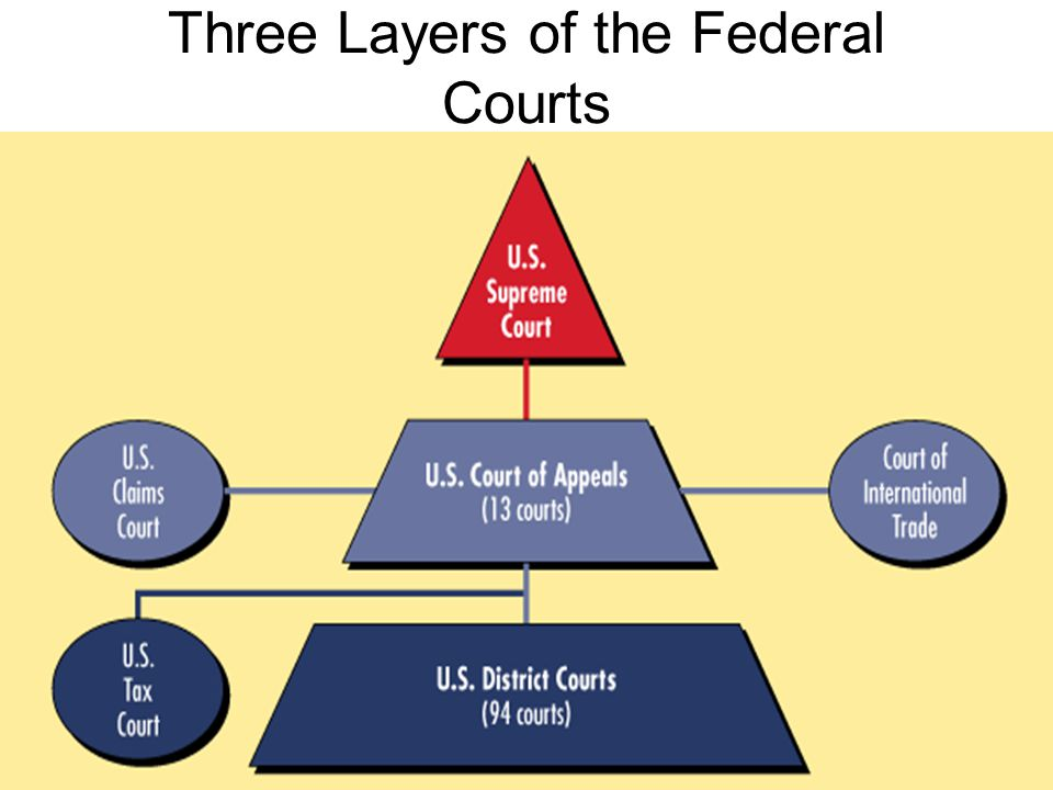 Three Layers of the Federal Courts