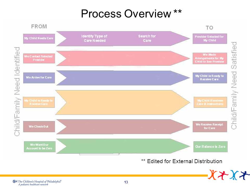 Process Overview ** ** Edited for External Distribution