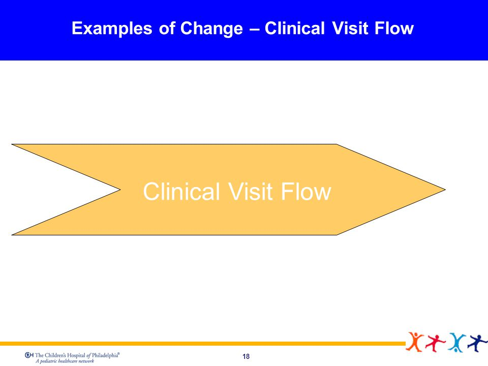 Examples of Change – Clinical Visit Flow