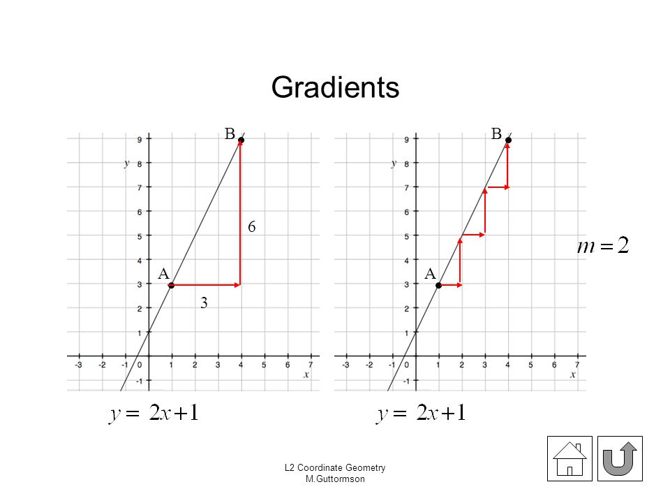 Gradients B B 6 A A 3 L2 Coordinate Geometry M.Guttormson