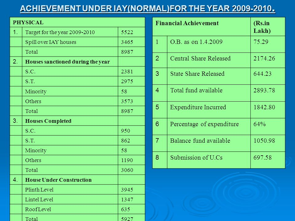 ACHIEVEMENT UNDER IAY(NORMAL)FOR THE YEAR 2009-2010.