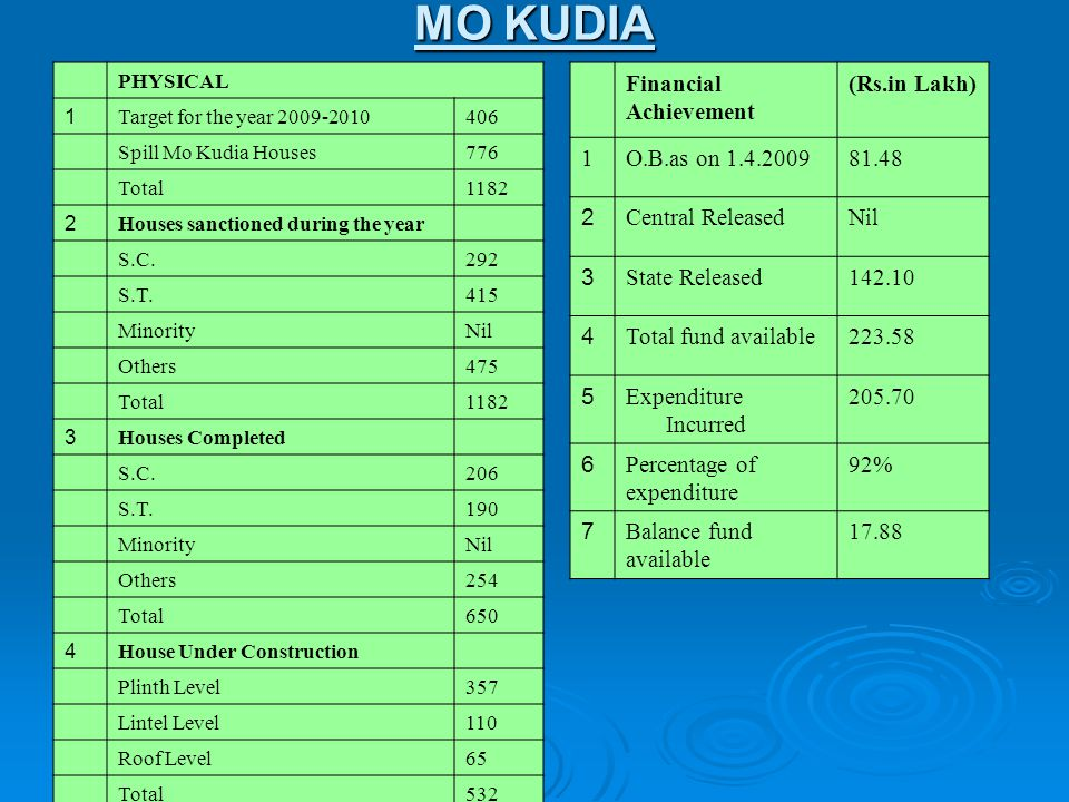 MO KUDIA Financial Achievement (Rs.in Lakh) 1 O.B.as on 1.4.2009 81.48