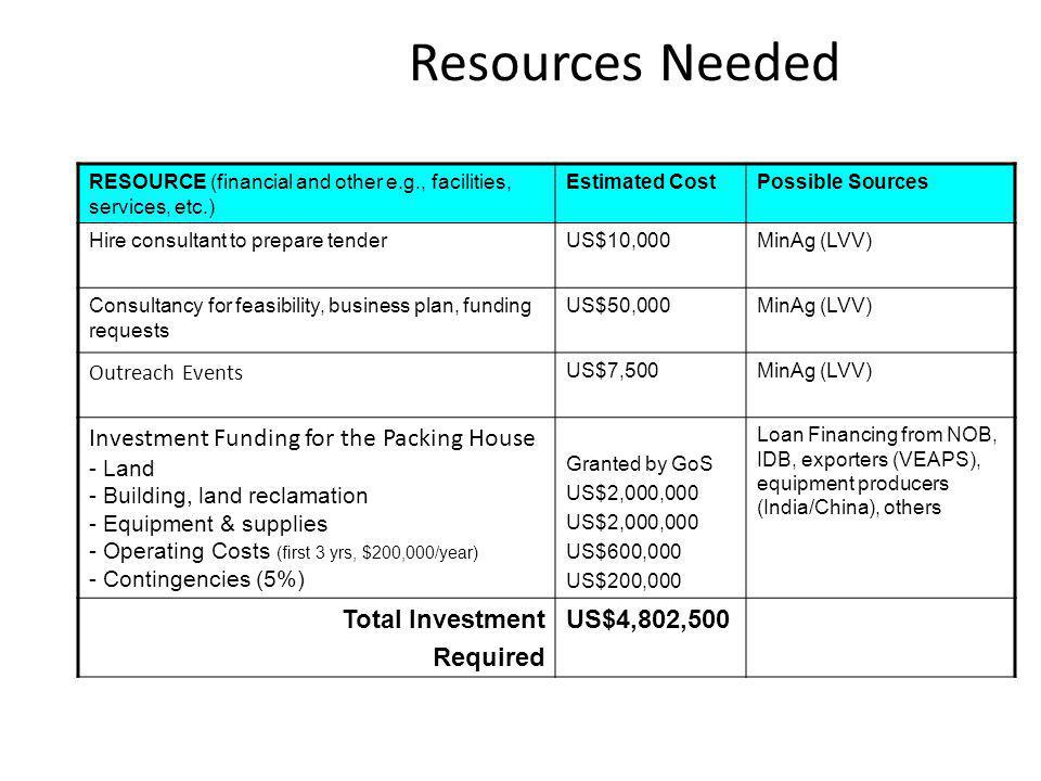 Resources Needed Investment Funding for the Packing House