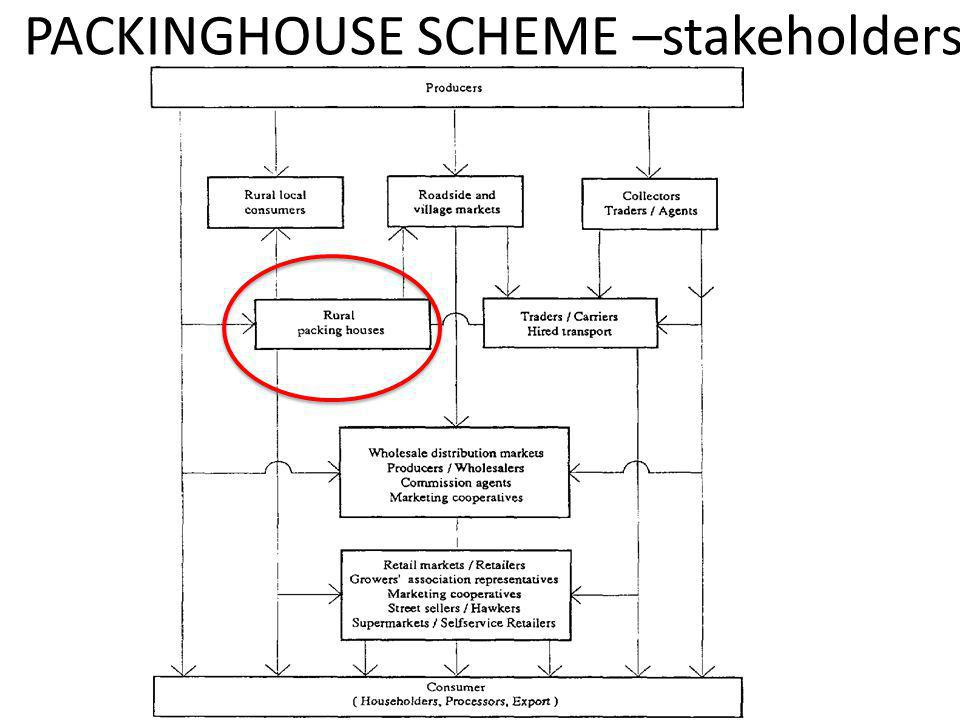 PACKINGHOUSE SCHEME –stakeholders