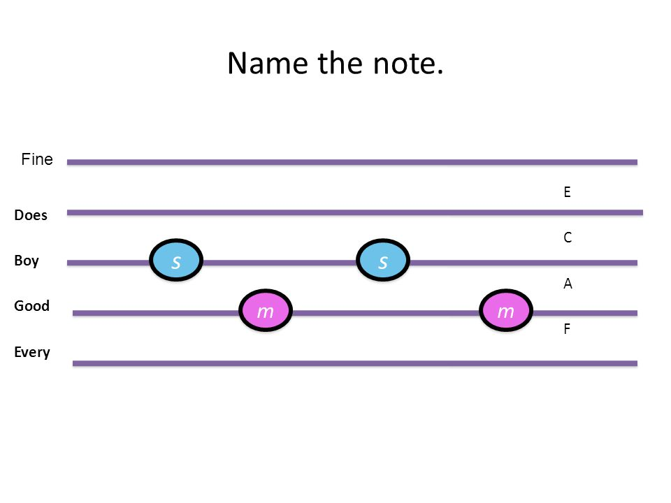 Name the note. E Does C Boy A Good F Every Fine s s m m