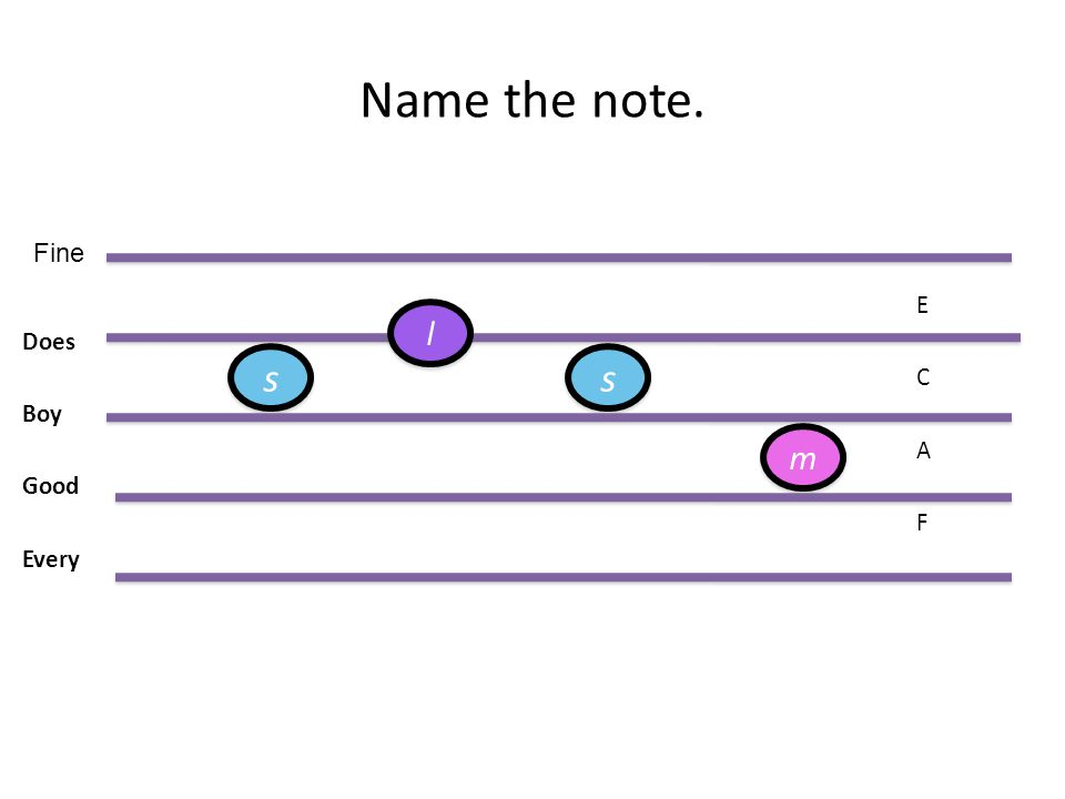 Name the note. E Does C Boy A Good F Every Fine l s s m