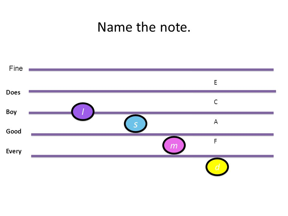 Name the note. E Does C Boy A Good F Every Fine l s m d