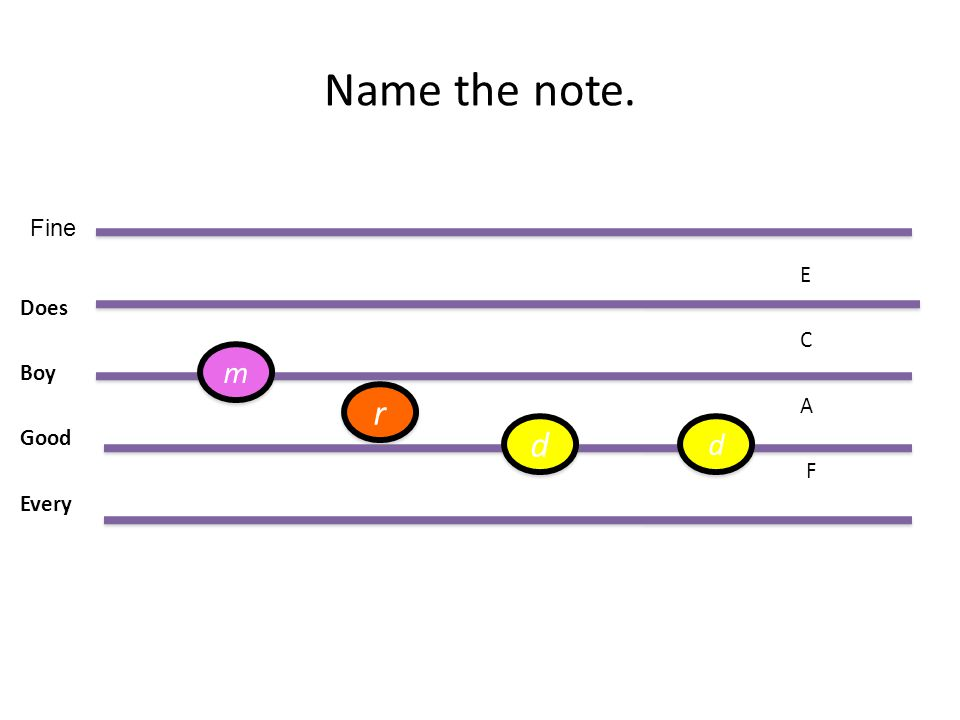 Name the note. E Does C Boy A Good F Every Fine m r d d