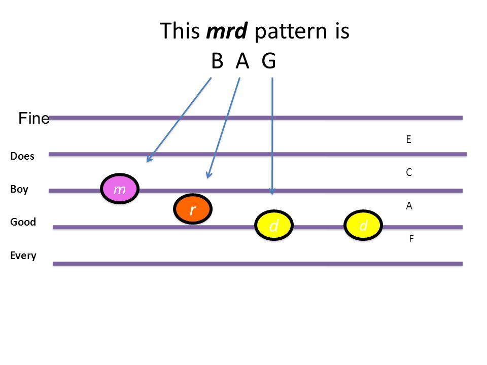 This mrd pattern is B A G E Does C Boy A Good F Every Fine m r d d