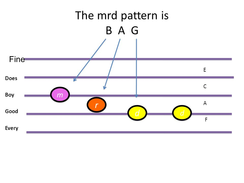 The mrd pattern is B A G E Does C Boy A Good F Every Fine m r d d