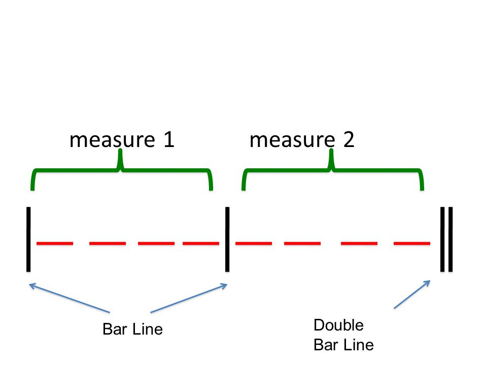 measure 1 measure 2 Double Bar Line Bar Line