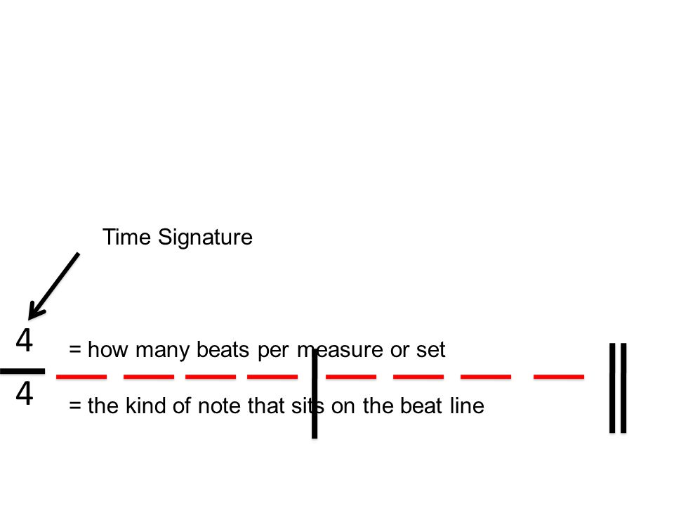 4 Time Signature = how many beats per measure or set