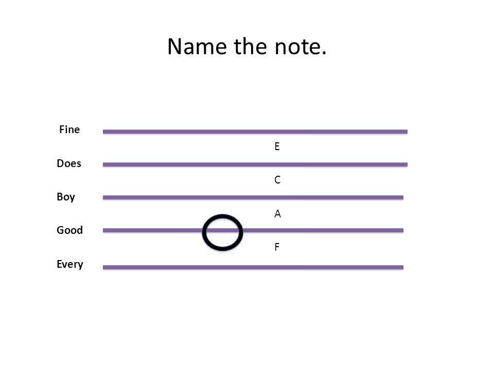 Name the note. Fine E Does C Boy A Good F Every