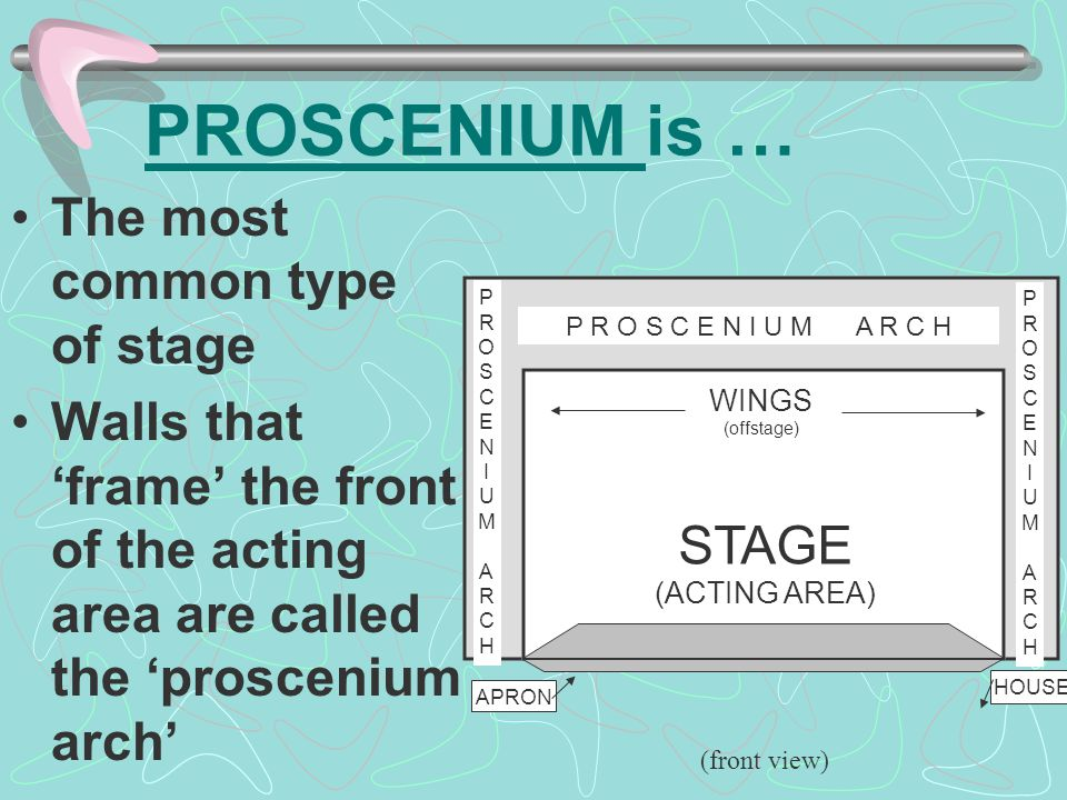 PROSCENIUM is … The most common type of stage