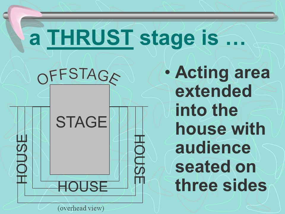 a THRUST stage is … Acting area extended into the house with audience seated on three sides. OFFSTAGE.