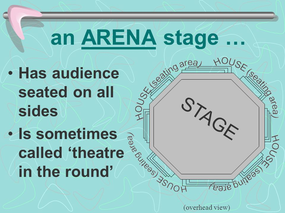 an ARENA stage … STAGE Has audience seated on all sides