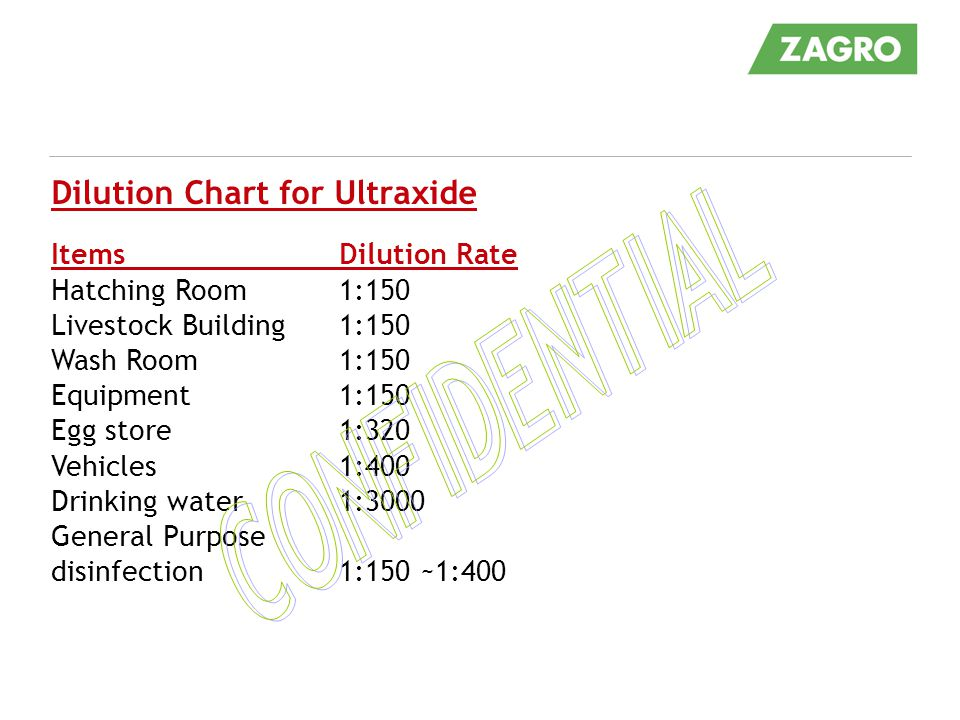 CONFIDENTIAL Dilution Chart for Ultraxide Items Dilution Rate