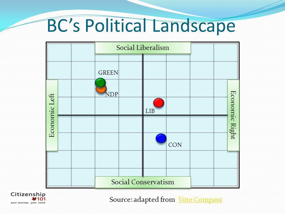 BC's Political Landscape
