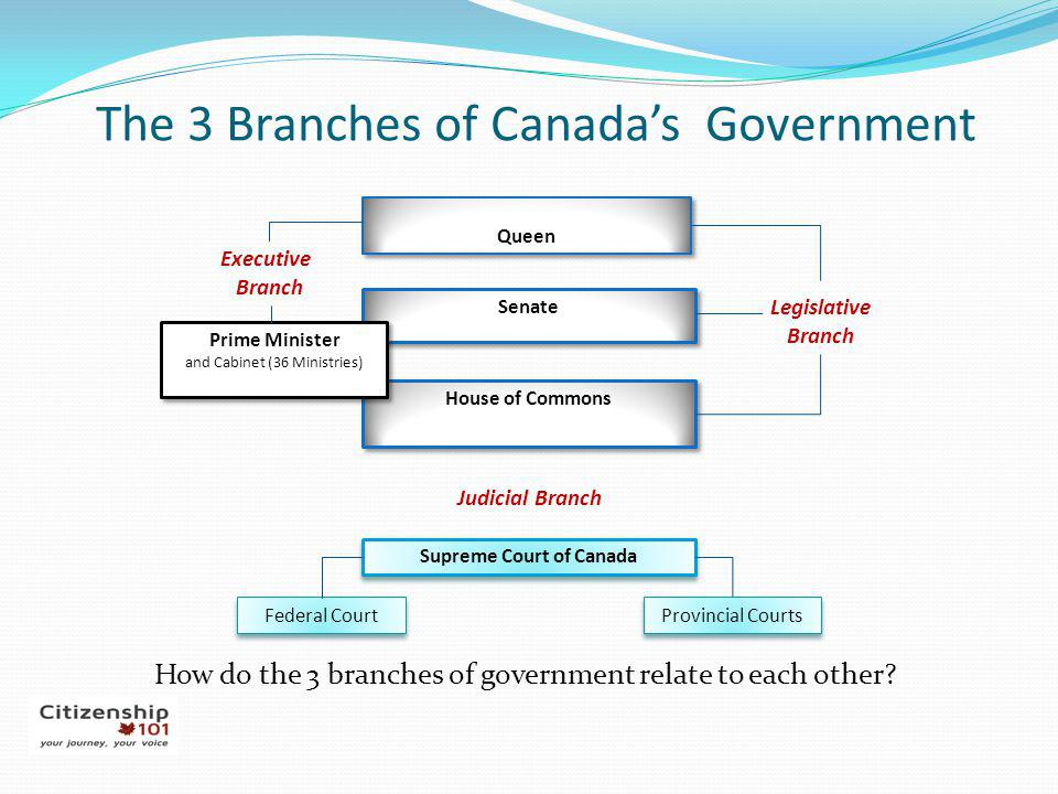 The 3 Branches of Canada's Government