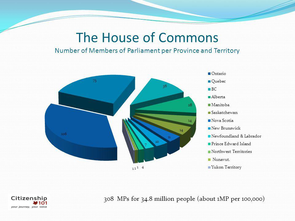 The House of Commons Number of Members of Parliament per Province and Territory