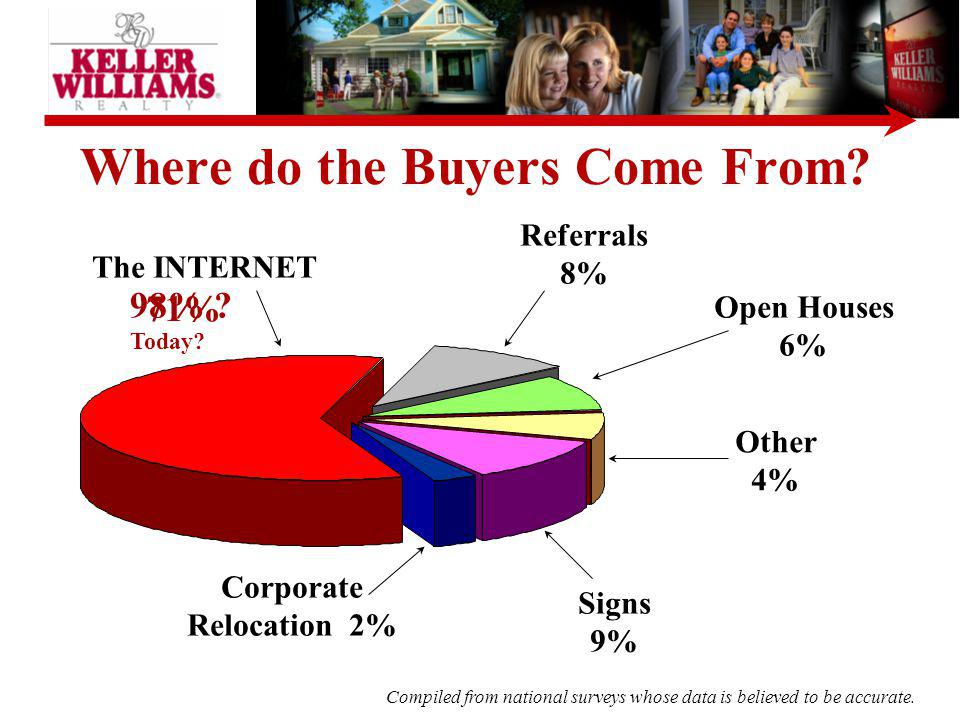 Where do the Buyers Come From