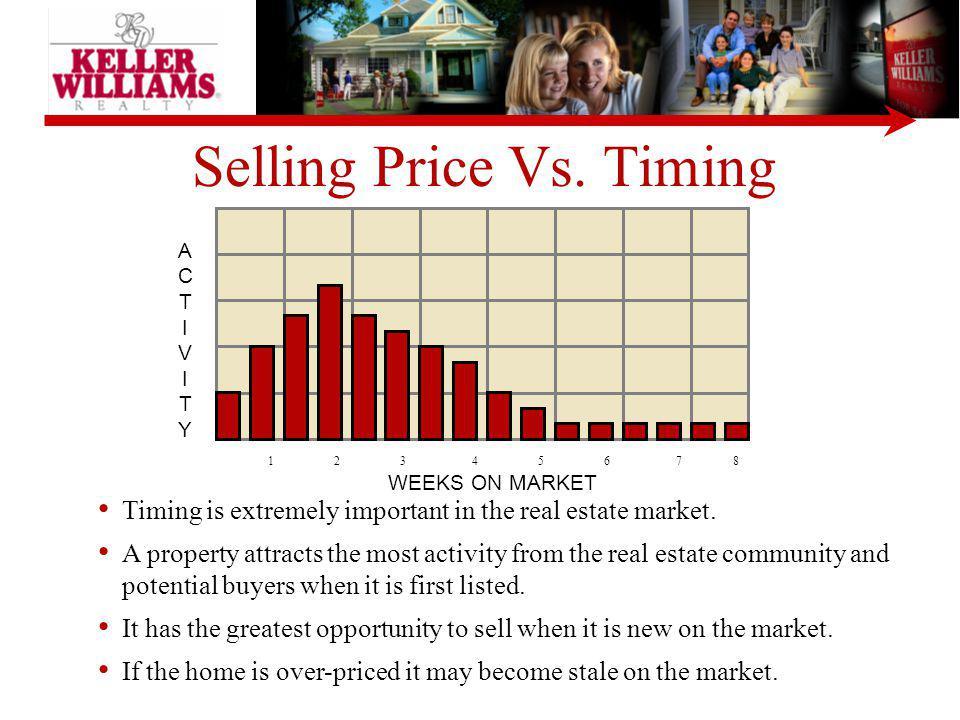 Selling Price Vs. Timing