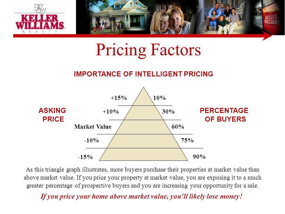 Pricing Factors IMPORTANCE OF INTELLIGENT PRICING ASKING PRICE