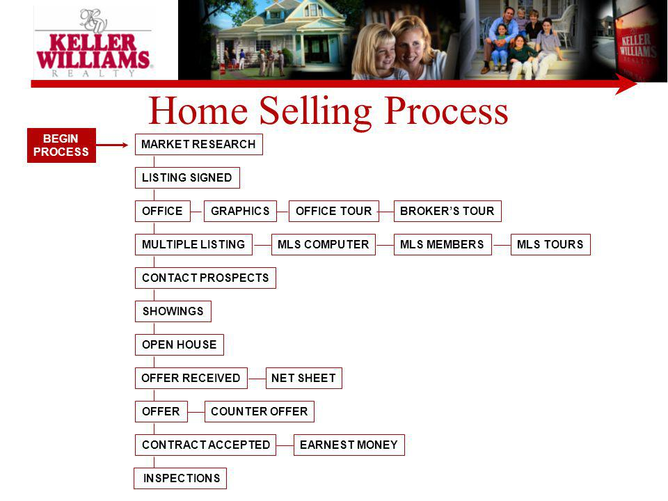 Home Selling Process BEGIN PROCESS MARKET RESEARCH LISTING SIGNED