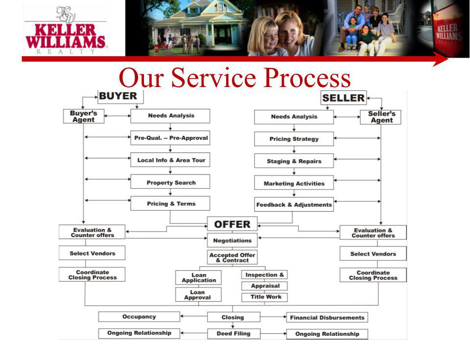 Our Service Process