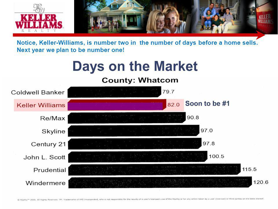 Notice, Keller-Williams, is number two in the number of days before a home sells.