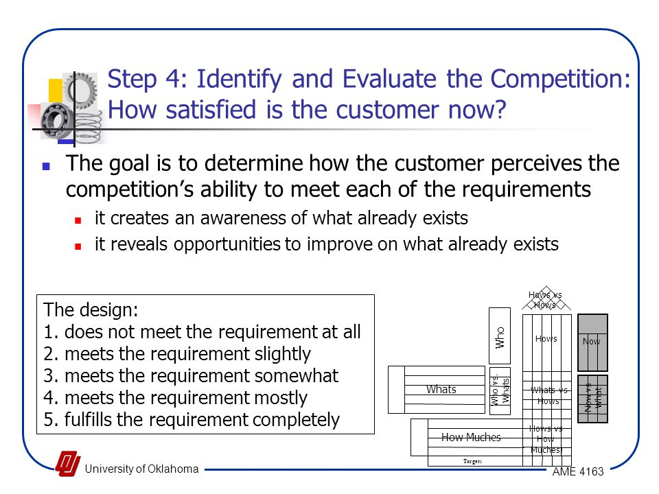 Step 4: Identify and Evaluate the Competition: How satisfied is the customer now