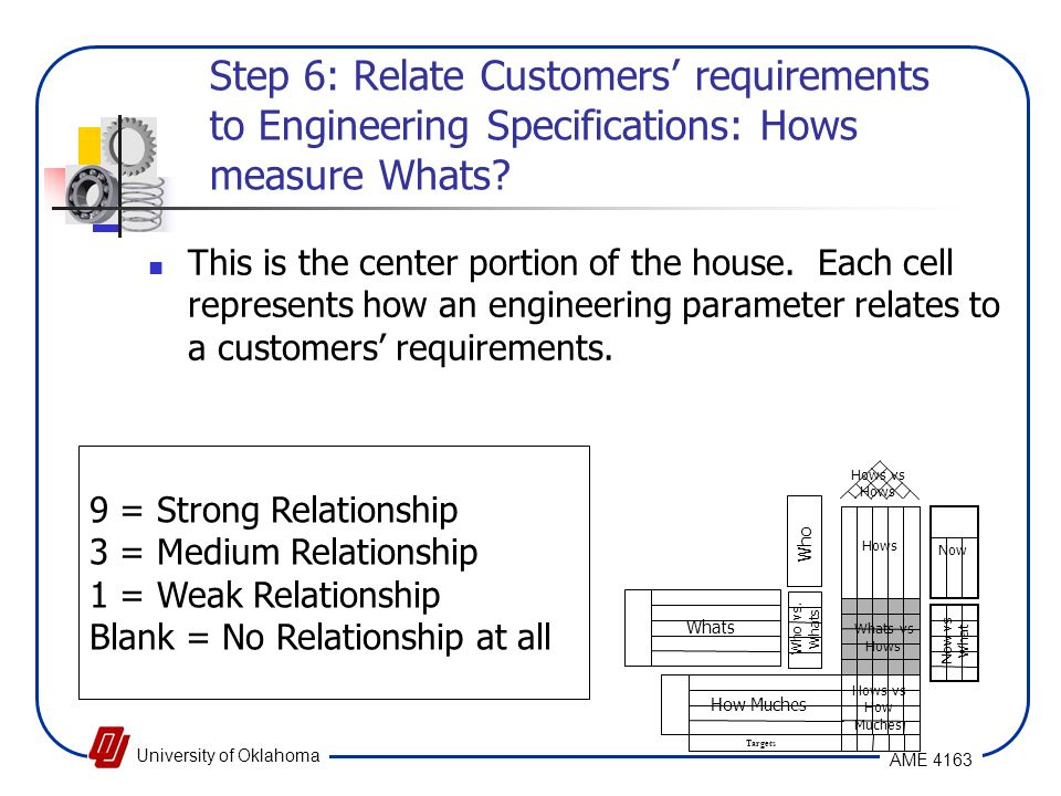 Step 6: Relate Customers' requirements to Engineering Specifications: Hows measure Whats